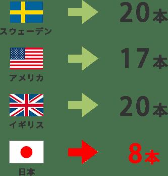 スウェーデン 20本 アメリカ 17本 イギリス 20本 日本 8本